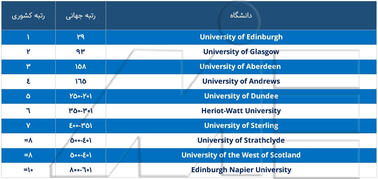 لیست ده دانشگاه برتر اسکاتلند