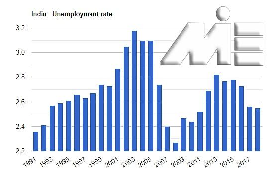 نمودار نرخ بیکاری در هند 2018- 1991