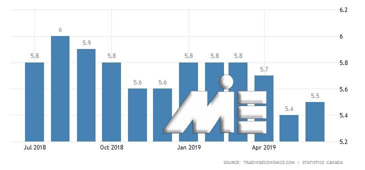 نمودار نرخ بیکاری کشور کانادا در یک سال اخیر