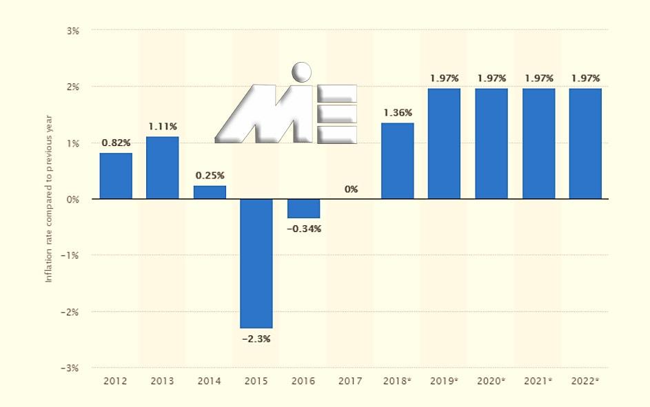 نمودار نرخ تورم کشور سنت کیتس