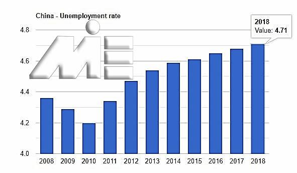 نمودار نرخ بیکاری در کشور چین