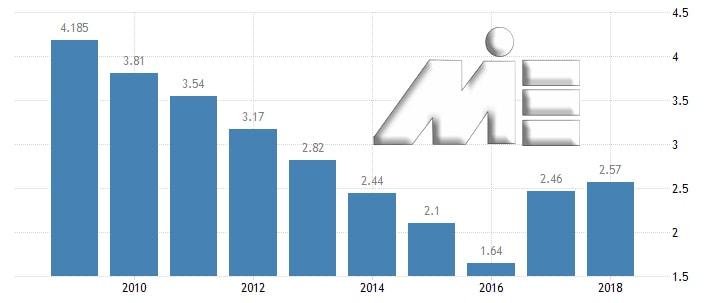 نمودار نرخ بیکاری در کشور امارات در هشت سال گذشته