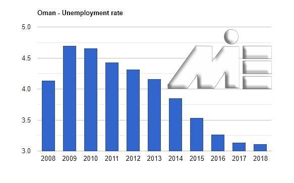 نمودار نرخ بیکاری کشور عمان