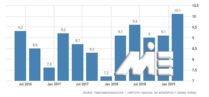 نمودار نرخ بیکاری کشور آرژانتین