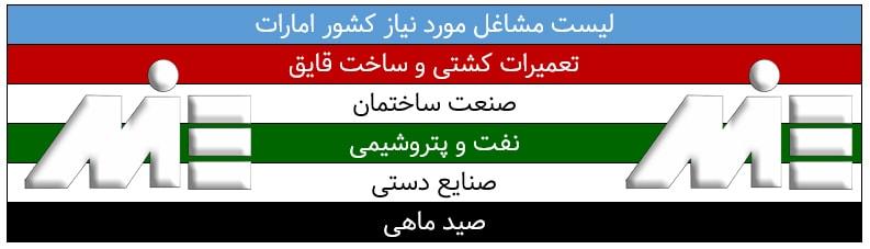 لیست مشاغل مورد نیاز کشور امارات