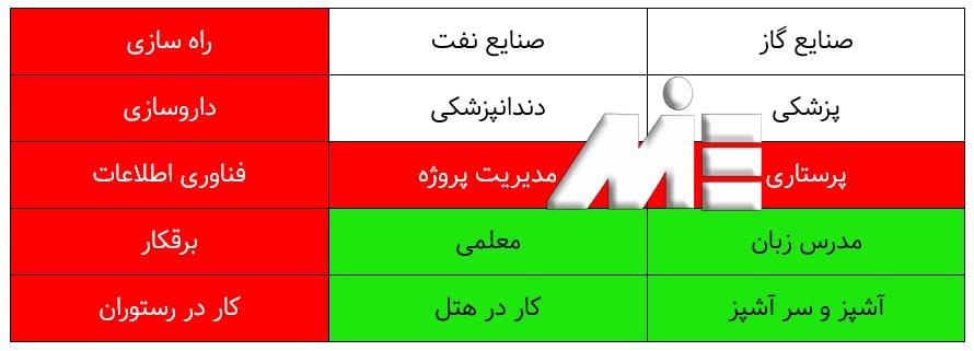 جدول لیست مشاغل مورد نیاز عمان