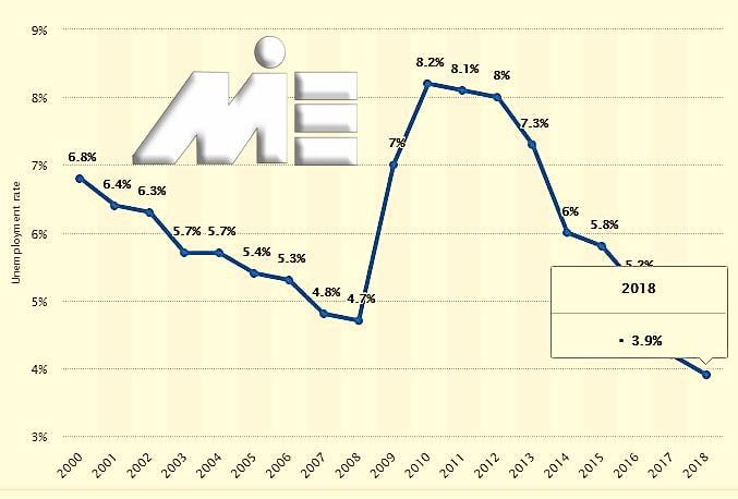 نمودار نرخ بیکاری اسکاتلند در 20 سال گذشته
