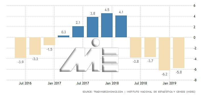 نمودار نرخ رشد اقتصادی آرژانتین