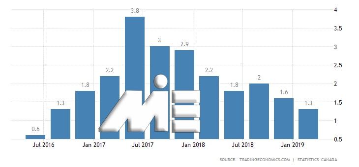 نمودار نرخ کنترل فساد در کانادا