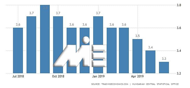 نمودار نرخ بیکاری در مجارستان