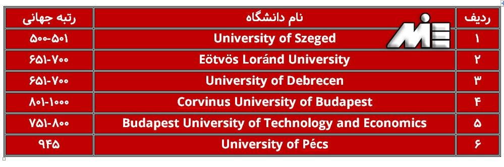 لیست دانشگاههای معتبر جهت تحصیل در کشور مجارستان