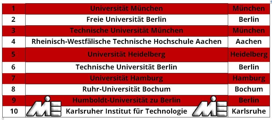 لیست 10 دانشگاه برتر آلمان