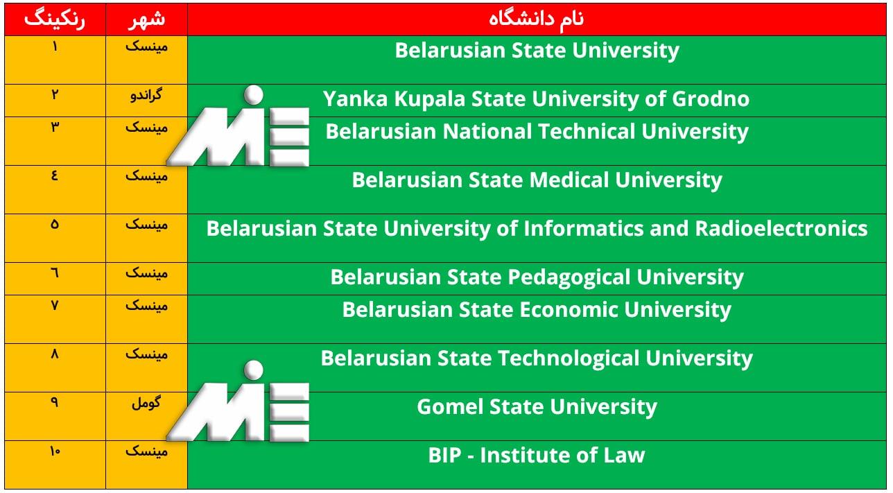 لیست 10 دانشگاه برتر کشور بلاروس