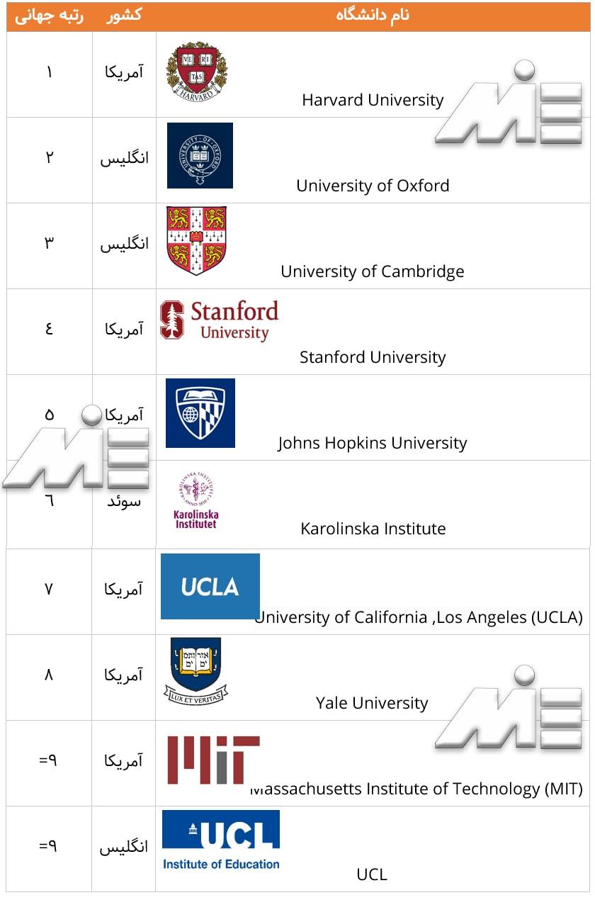 نام بهترین دانشگاههای جهان در رشته پزشکی