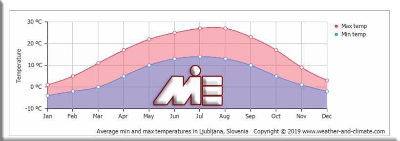 نمودار آب و هوا ، دما و بارش در پایتخت اسلوونی