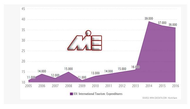 نمودار تعداد توریست های وارد شده به کشور سنت کیتس را بر حسب هزار نفر