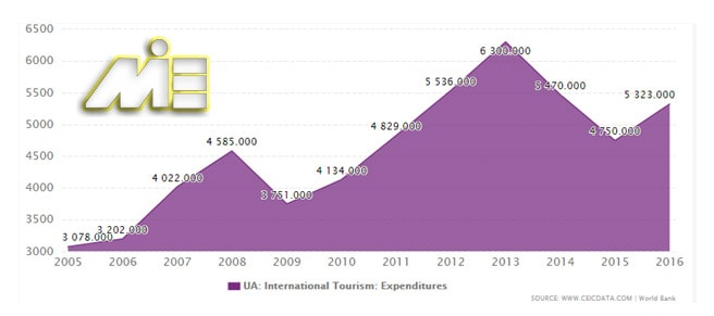 نمودار تعداد گردشگران اوکراین در سالیان اخیر
