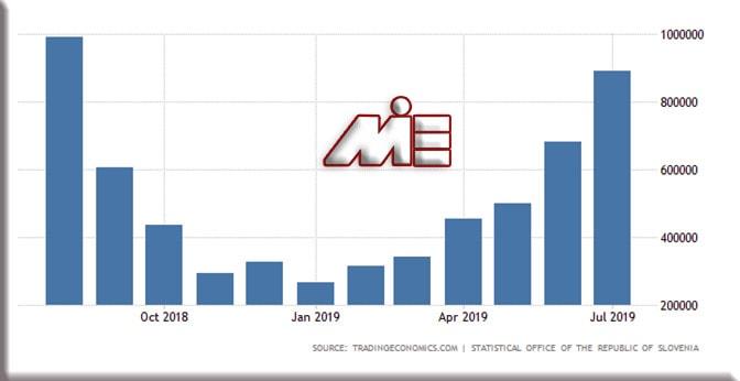 نمودار تعداد گردشگران کشور اسلوونی در سالهای 2018 و 2019