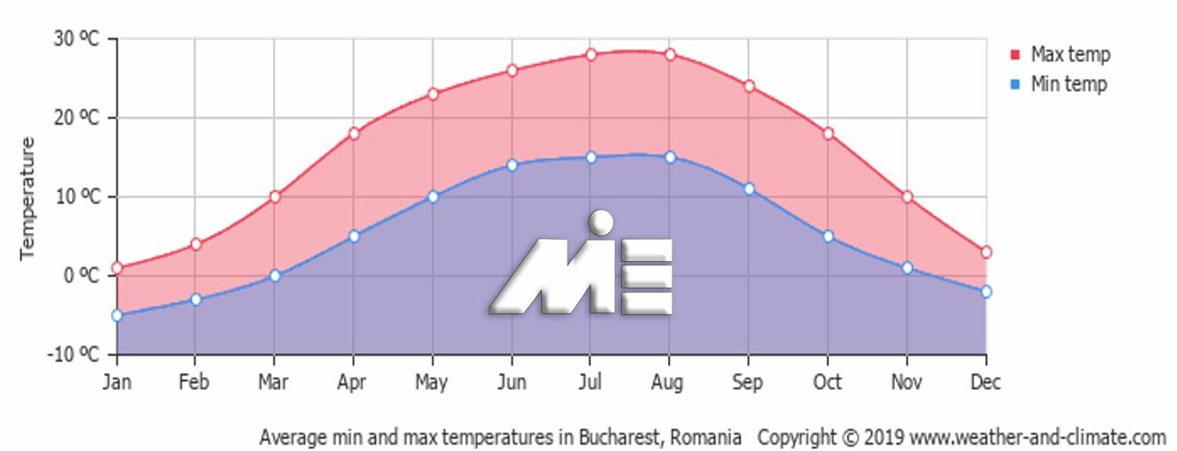 نمودار دمای هوای بخارست در ماههای مختلف سال