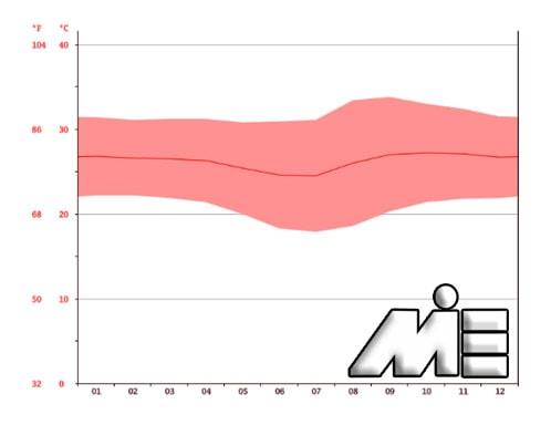 نمودار میانگین میزان دما در کشور کانادا