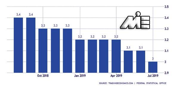 نمودار نرخ بیکاری آلمان در سالهای 2018 و 2019