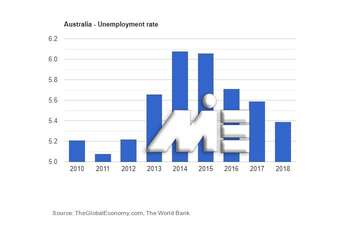نمودار نرخ بیکاری استرالیا در بازه سالهای 2010 تا 2019