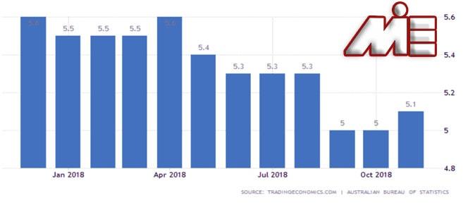نمودار نرخ بیکاری استرالیا در سال 2018