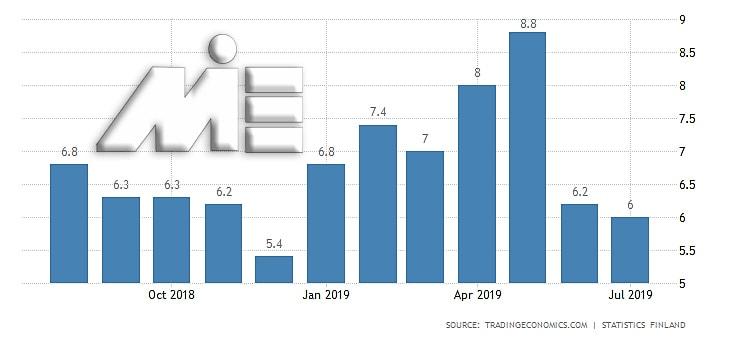 نمودار نرخ بیکاری در فنلاند در سالهای 2018 و 2019
