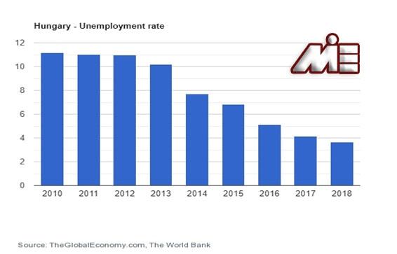 نمودار نرخ بیکاری کشور مجارستان برای پیدا کردن کار در مجارستان