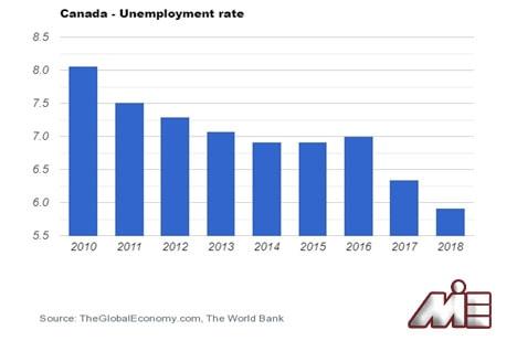 نمودار نرخ بیکاری کشور کانادا از سال 2010 تا سال 2019