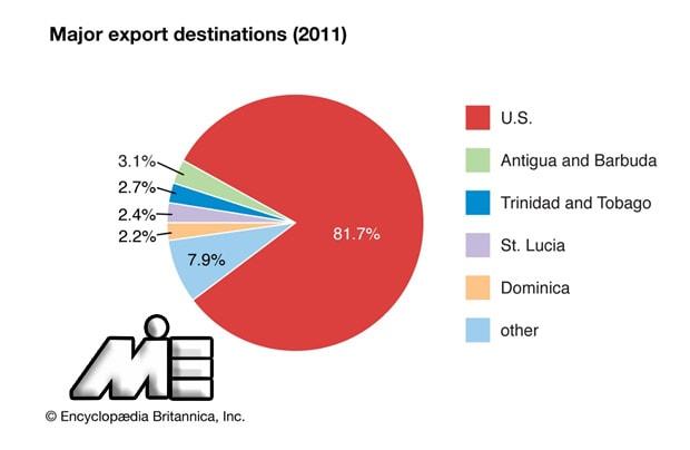 نمودار کشور های مقصد صادرات سنت کیتس