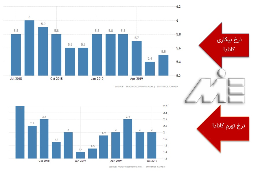 نمودار نرخ بیکاری و نمودار نرخ تورم در کانادا