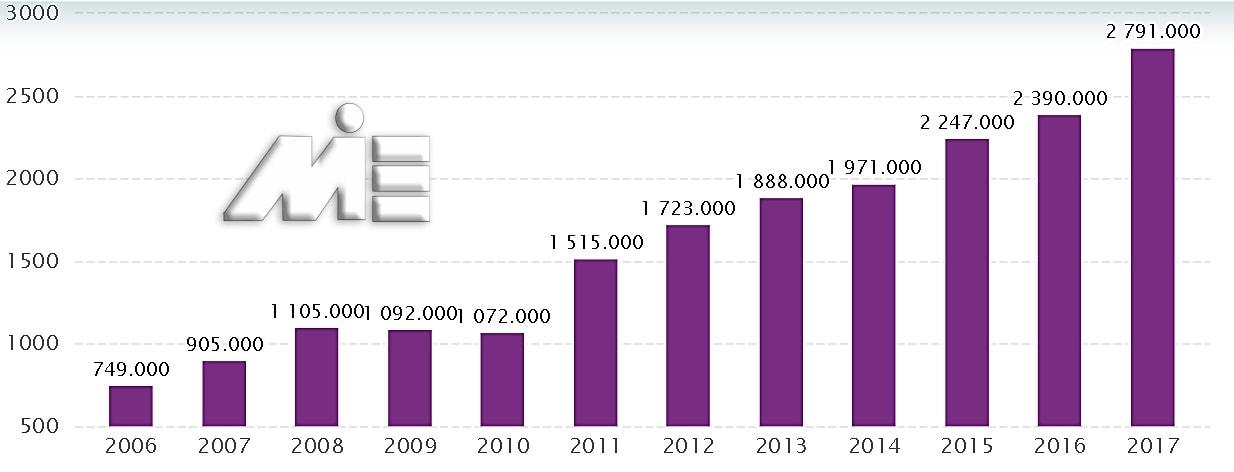 نمودار درآمد صنعت گردشگری در عمان در سالیان اخیر