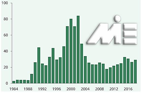 نمودار نرخ پناهندگی در انگلستان در سالهای اخیر