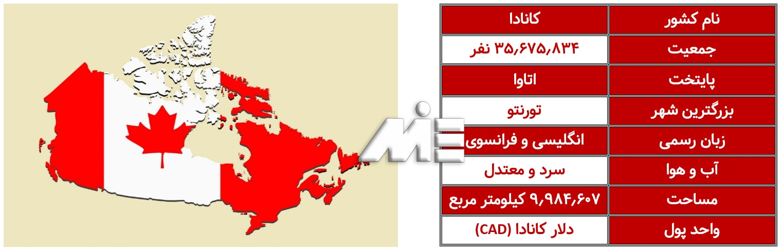 اطلاعات عمومی در مورد کشور کانادا