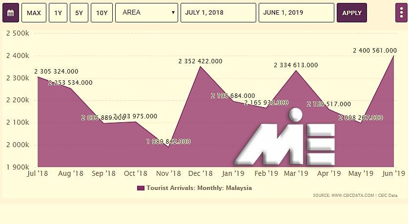 نمودار تعداد گردشگران وارد شده به مالزی در طول سالیان