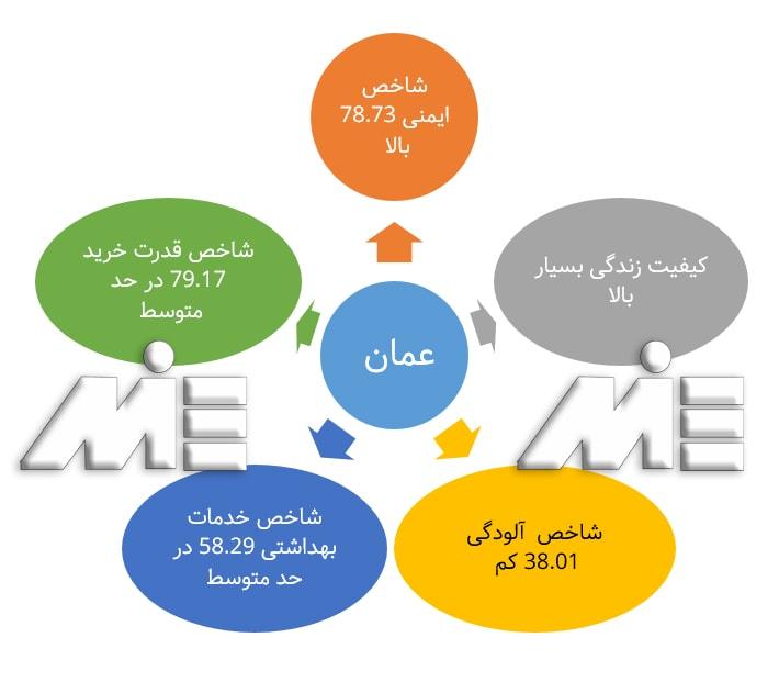شرایط و اطلاعات عمومی زندگی در کشور عمان