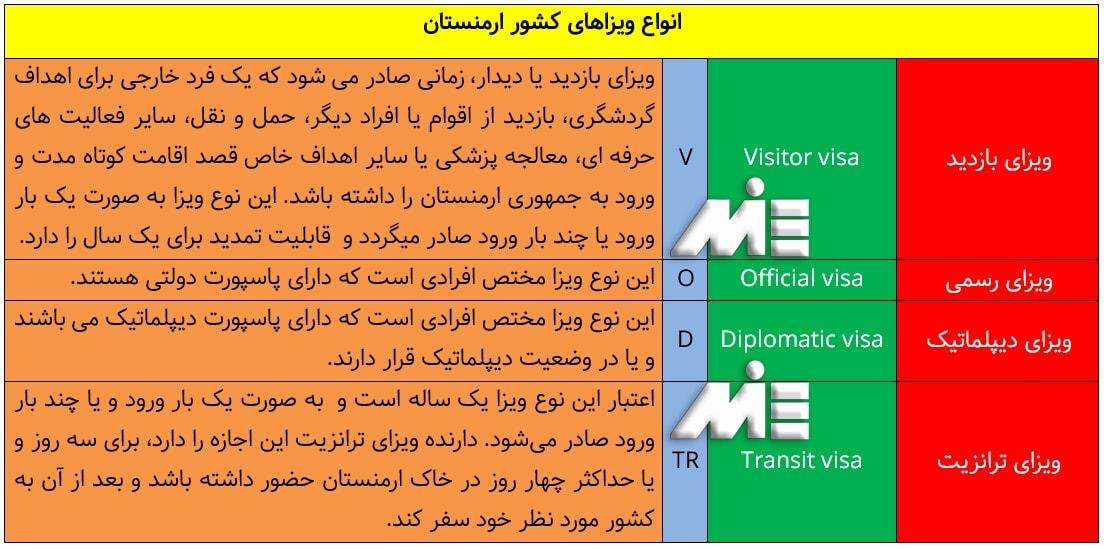 انواع ویزاهای کشور ارمنستان