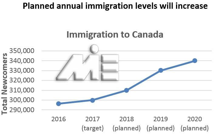 نمودار پیش بینی نمودار تعداد مهاجرین به کانادا