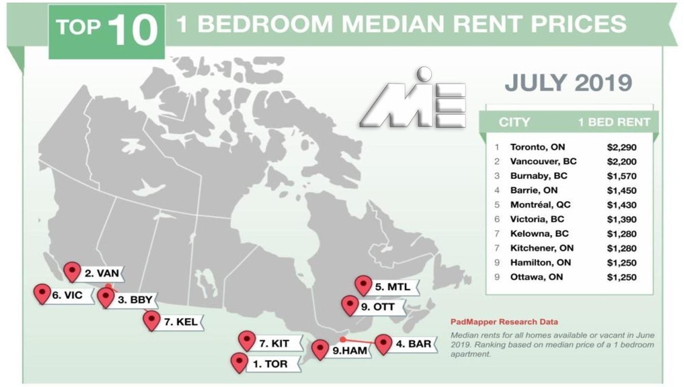 نمودار هزینه های زندگی در کانادا در بخش مسکن برای چند شهر کانادا