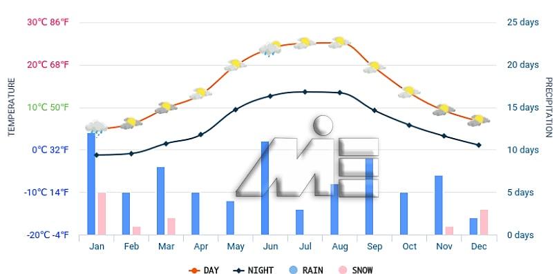 نمودار آب و هوای کشور لوکزامبورگ