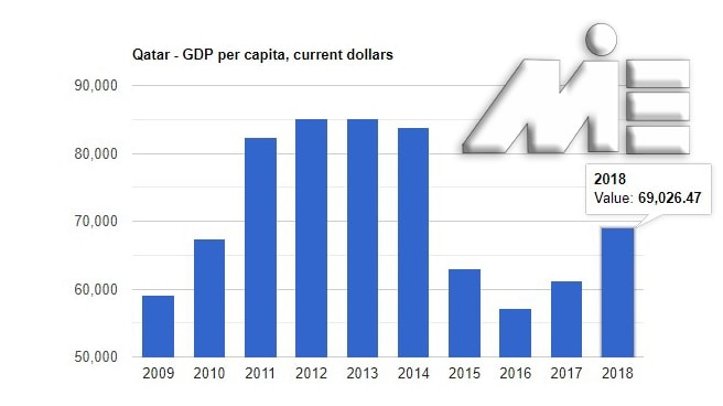 نمودار تولید ناخالص داخلی قطر در بازه 10 ساله بین سال های 2009 تا 2018