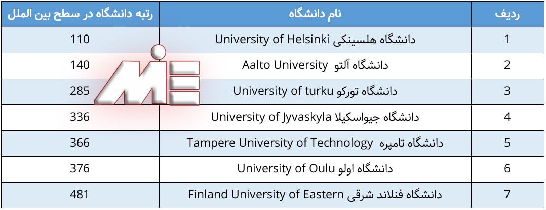 لیست دانشگاههای برتر فنلاند