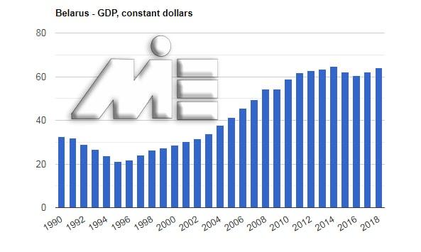 نمودار شاخص تولید ناخالص داخلی یا GPD