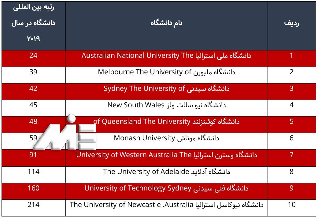 جدول 10دانشگاه برتر کشور استرالیا برای تحصیل دکترا