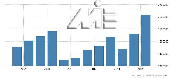 نمودار تعداد توریست های کشور اسلواکی در چند سال اخیر