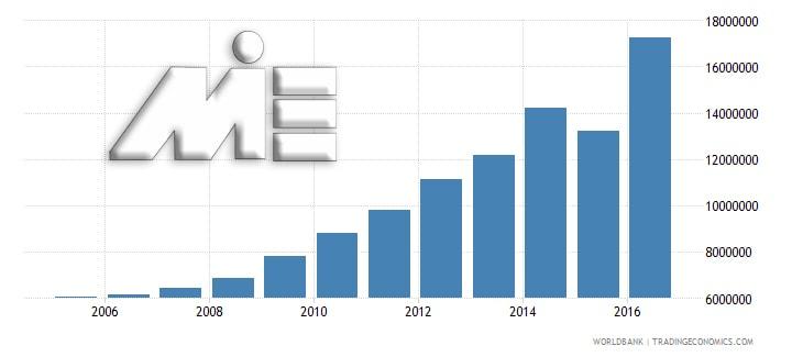 نمودار میزان سرانه گردشگران کره جنوبی در سال 2006 تا 2016