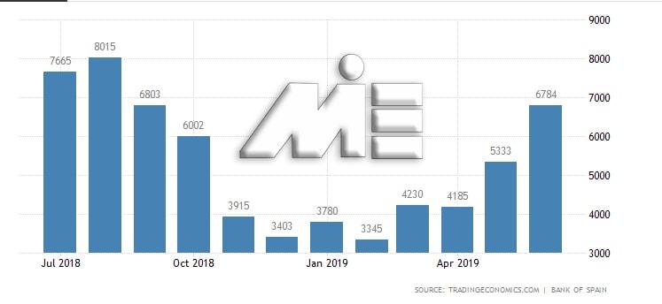 نمودار تعداد گردشگران کشور اسپانیا در سال 2018 و 2019