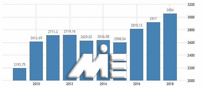 نمودار تعداد گردشگران کشور چین