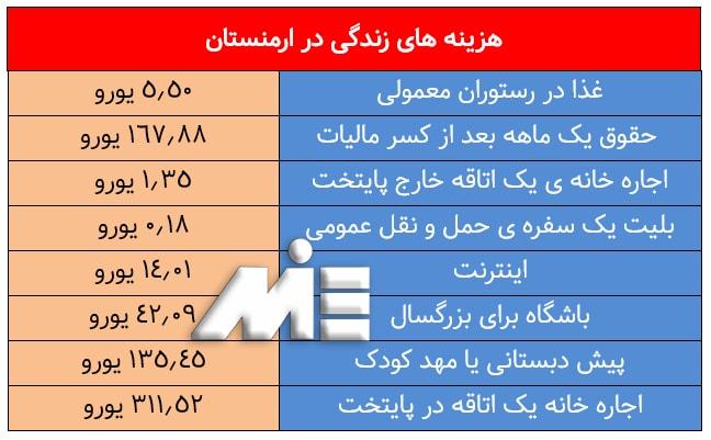 جدول برخی هزینه های زندگی در ارمنستان